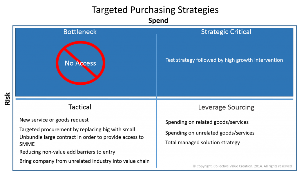 Targeted Procurement Strategies Strategic