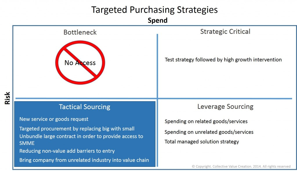 Targeted Procurement Strategies Tactical