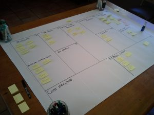 In progress Visual Business model facilitation for a recycling company.