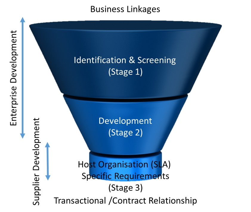 Supplier Development Funnel
